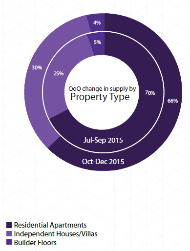 Supply by property type_Hyderabad Insite Report Oct-Dec 2015
