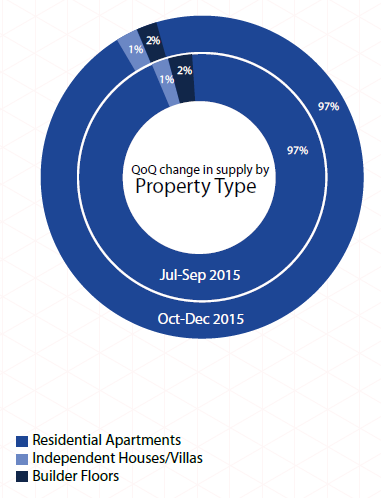 Supply by property type_Mumbai Insite Report Oct-Dec 2015