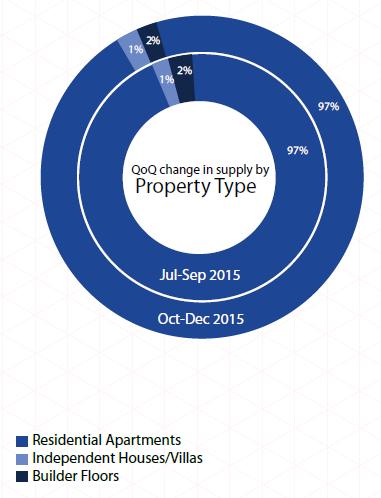 Supply by property type_Mumbai Insite Report Oct-Dec 2015