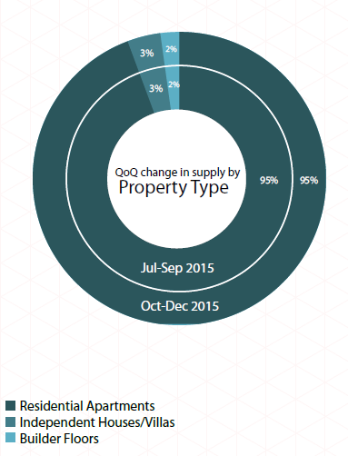 Supply by property type_Pune Insite Report Oct-Dec 2015