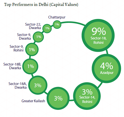 Top performers capital values_Delhi NCR Insite Report_Oct-Dec 2015