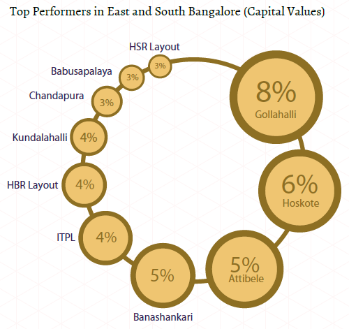 Top performers capital values_East and South Bangalore Insite Report_Oct-Dec 2015