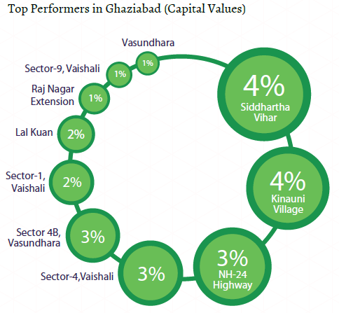 Top performers capital values_Ghaziabad Insite Report_Oct-Dec 2015