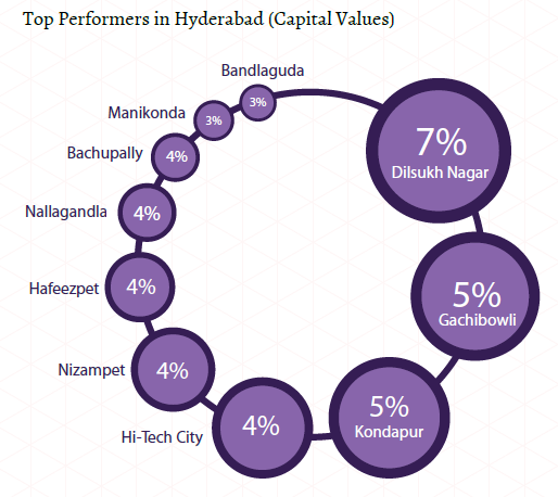 Top performers capital values_Hyderabad Insite Report_Oct-Dec 2015