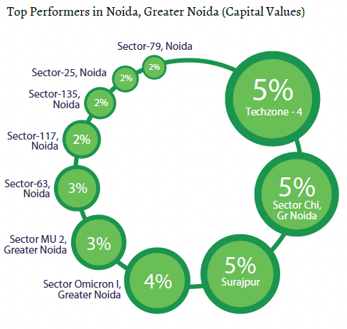 Top performers capital values_Noida and Greater Noida Insite Report_Oct-Dec 2015