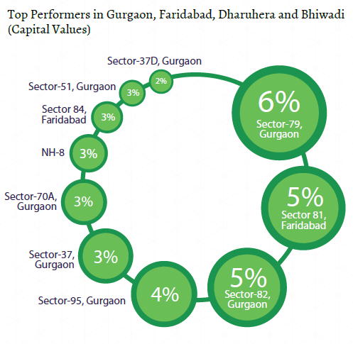 Top performers capital values_gurgaon, faridabad, bhiwadi, dharuhera Insite Report_Oct-Dec 2015
