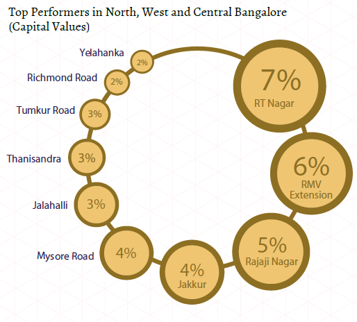 Top performers capital values_north, west and central Bangalore Insite Report_Oct-Dec 2015