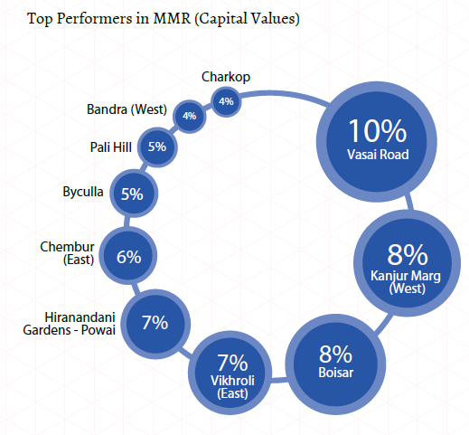 Top performers in MMR_Capital values_Mumbai Insite Report Oct-Dec 2015