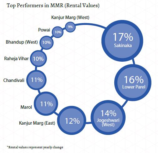 Top performers in MMR_Rental values_Mumbai Insite Report Oct-Dec 2015