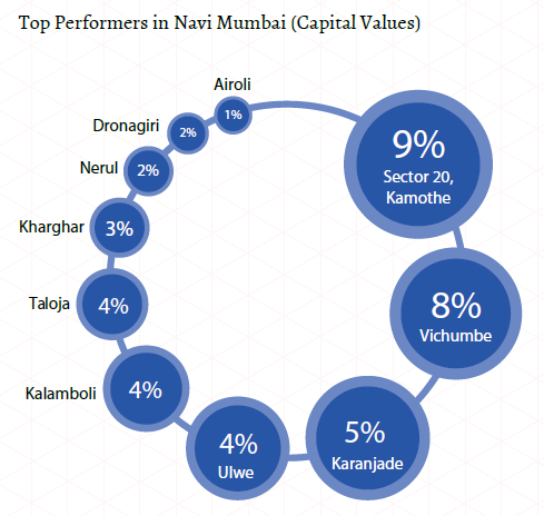 Top performers in Navi Mumbai_Capital values_Mumbai Insite Report Oct-Dec 2015