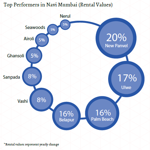Top performers in Navi Mumbai_Rental values_Mumbai Insite Report Oct-Dec 2015
