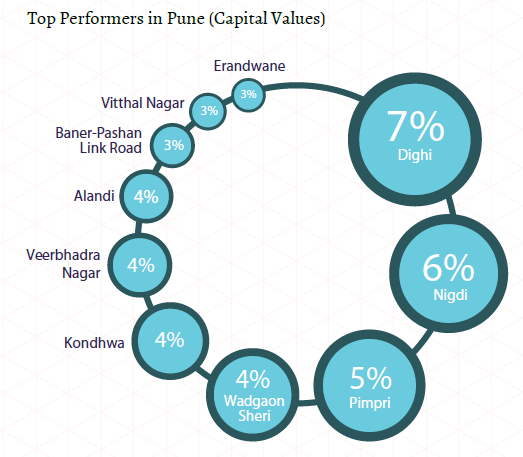 Top performers in Pune_Capital Values_Insite Reportc(Oct-Dec 2015)