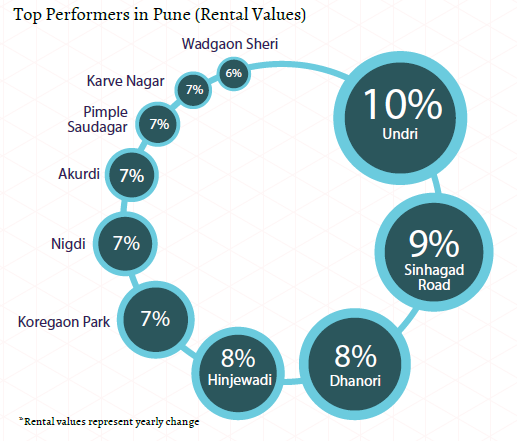 Top performers in Pune_Rental Values_Insite Report (Oct-Dec 2015)