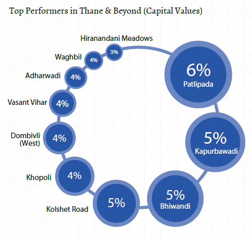 Top performers in Thane and beyond_Capital values_Mumbai Insite Report Oct-Dec 2015