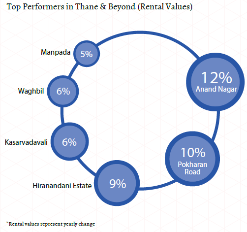 Top performers in Thane and beyond_Rental values_Mumbai Insite Report Oct-Dec 2015
