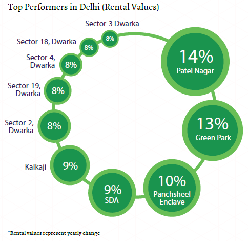 Top performers rental values_Delhi NCR Insite Report_Oct-Dec 2015
