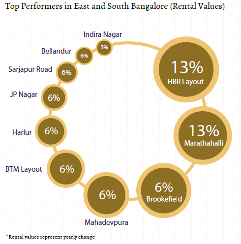 Top performers rental values_East and South Bangalore Insite Report_Oct-Dec 2015