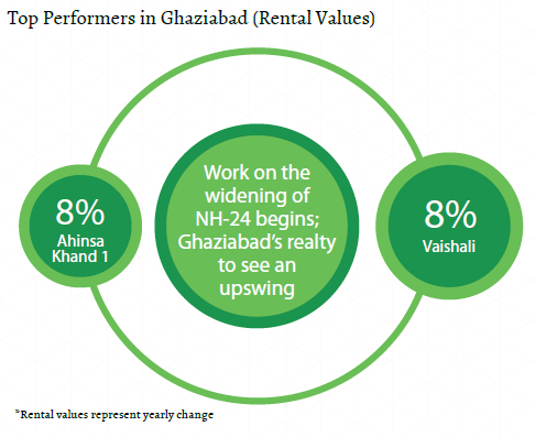 Top performers rental values_Ghaziabad Insite Report_Oct-Dec 2015