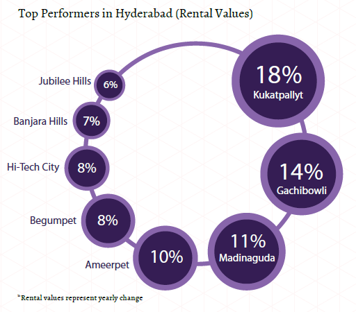 Top performers rental values_Hyderabad Insite Report_Oct-Dec 2015