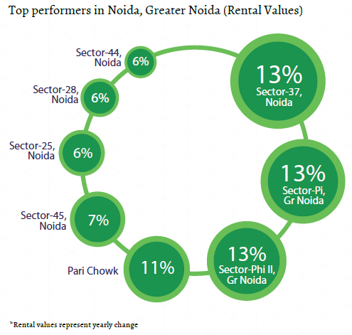 Top performers rental values_Noida and Greater Noida Insite Report_Oct-Dec 2015