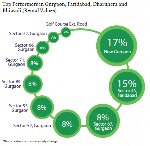 Top performers rental values_gurgaon, faridabad, bhiwadi, dharuhera Insite Report_Oct-Dec 2015