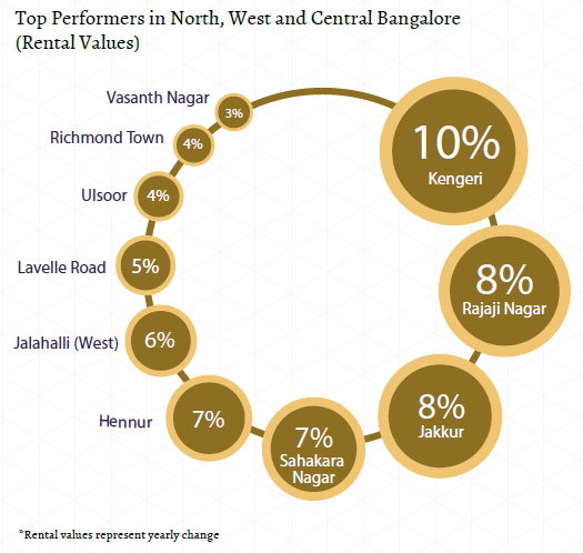Top performers rental values_north, west and central Bangalore Insite Report_Oct-Dec 2015