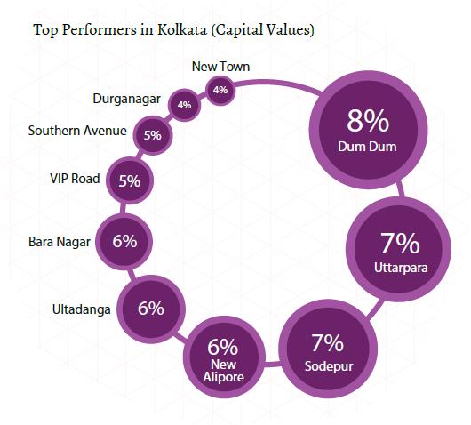 kolkata_top performers_capital