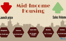 Mid income housing