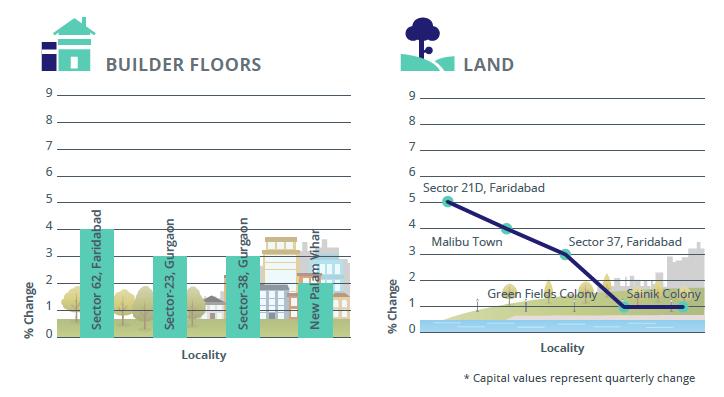 Capital_analysis land_builder floor gurgaon Faridabad Bhiwadi Dharuhera Jan-Mar 2016