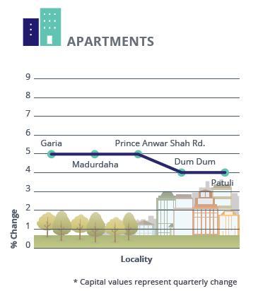 Capital_analysis_apartments Kolkata Jan-Mar 2016