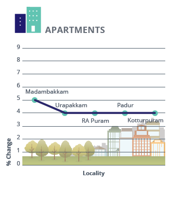 Chennai Apartments Capital Analysis_Jan-Mar 2016