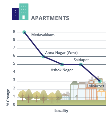 Chennai Apartments Rental Analysis_Jan-Mar 2016