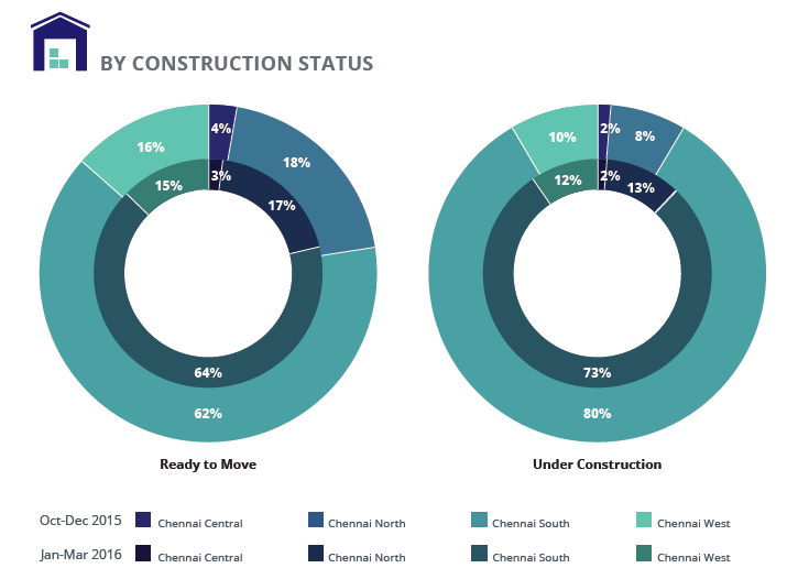 Chennai Supply analysis_Construction status_Jan-Mar 2016