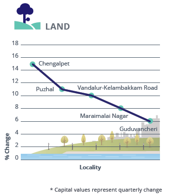 Chennai land Capital Analysis_Jan-Mar 2016