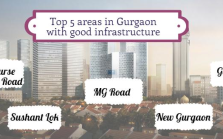 sushant lok, golf course road, golf course extension road, new gurgaon, MG road are the top 5 areas in Gurgaon with excellent infrastructure