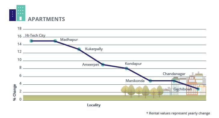 Hyderabad Apartments Rental Analysis_Jan-Mar 2016