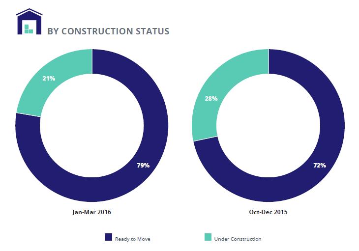 Hyderabad Supply analysis_Construction status_Jan-Mar 2016