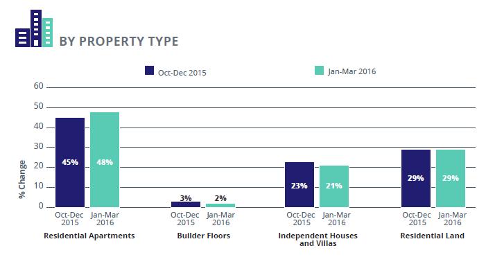 Hyderabad Supply analysis_Property type_Jan-Mar 2016