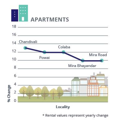 Mumbai Metropolitan Region Rental Analysis