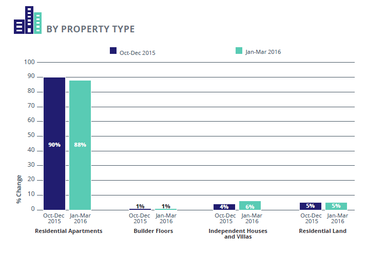 Pune Supply_Analysis_property_type Jan-Mar 2016