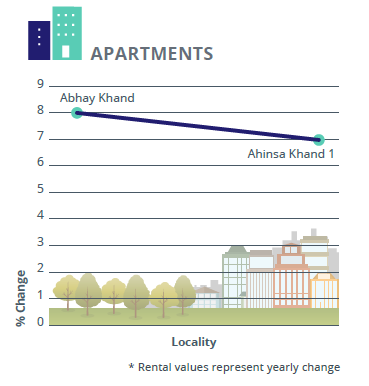 Rental_analysis_apartments Ghaziabad Jan-Mar 2016