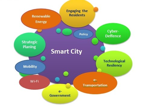 Smart cities project to launch by June end