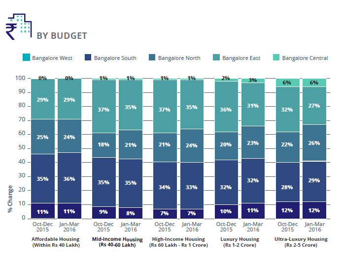 Supply Analysis by Budget