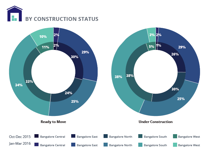 Bangalore Supply Analysis by Construction Status