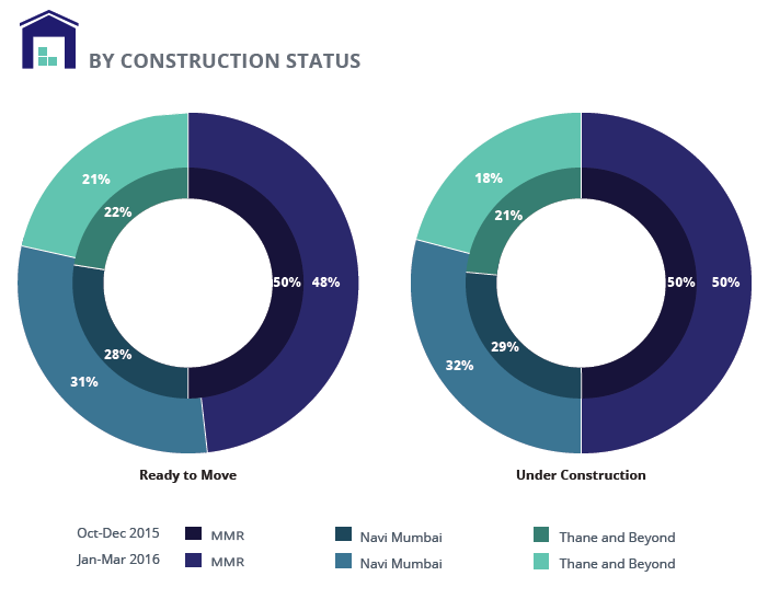 Supply analysis by Construction Status
