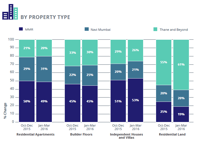 Supply analysis by Property type