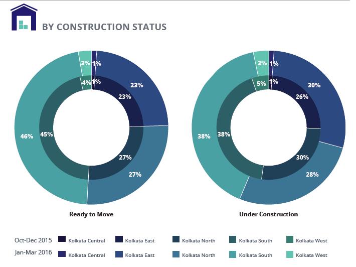 Supply_Analysis_construction_status Kolkata Jan-Mar 2016