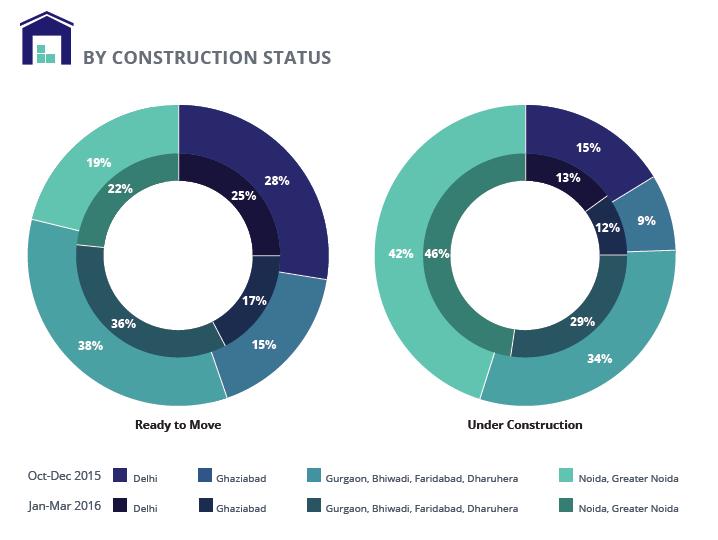 Supply_analysis_construction status Delhi NCR Jan-Mar 2016
