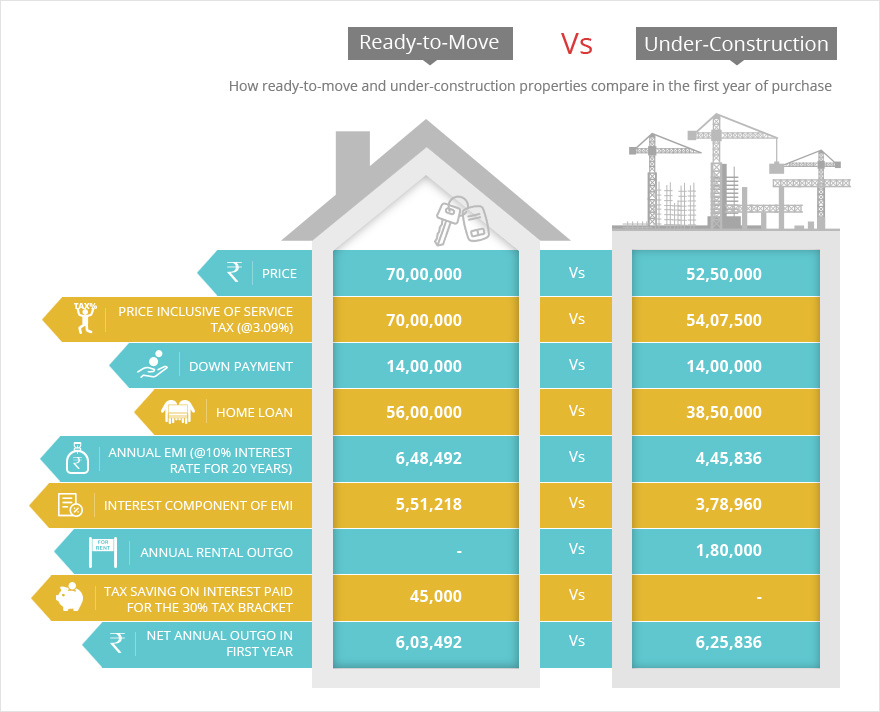 Image result for Which Is Better - Ready to Move In Property Vs Under Construction?