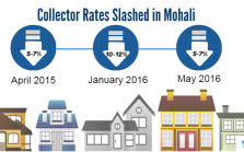 Collector rates in mohali